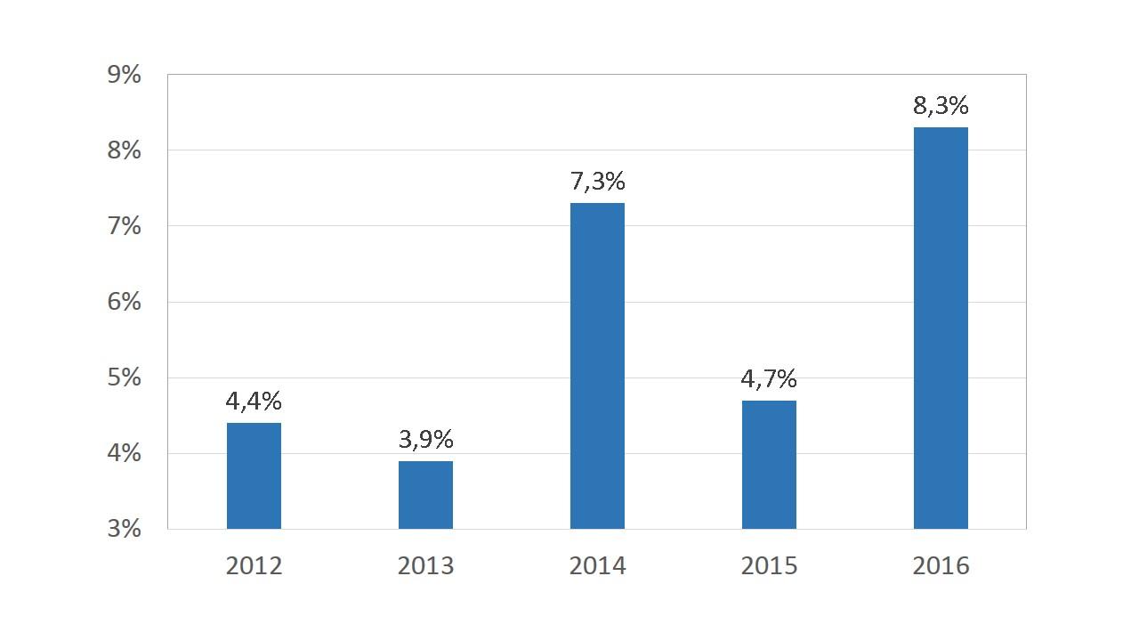 skanol-afkastningsgrad-2016