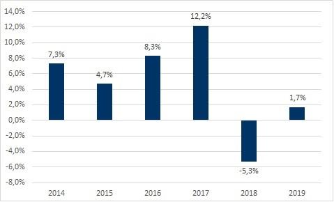 afkastningsgrad-regnskab-2019