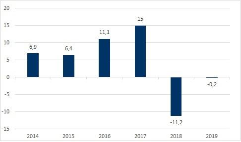 rets-resultat-regnskab-2019